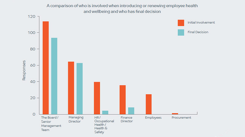 A comparison of who is involved when introducing or renewing employee health and wellbeing and who has final decision