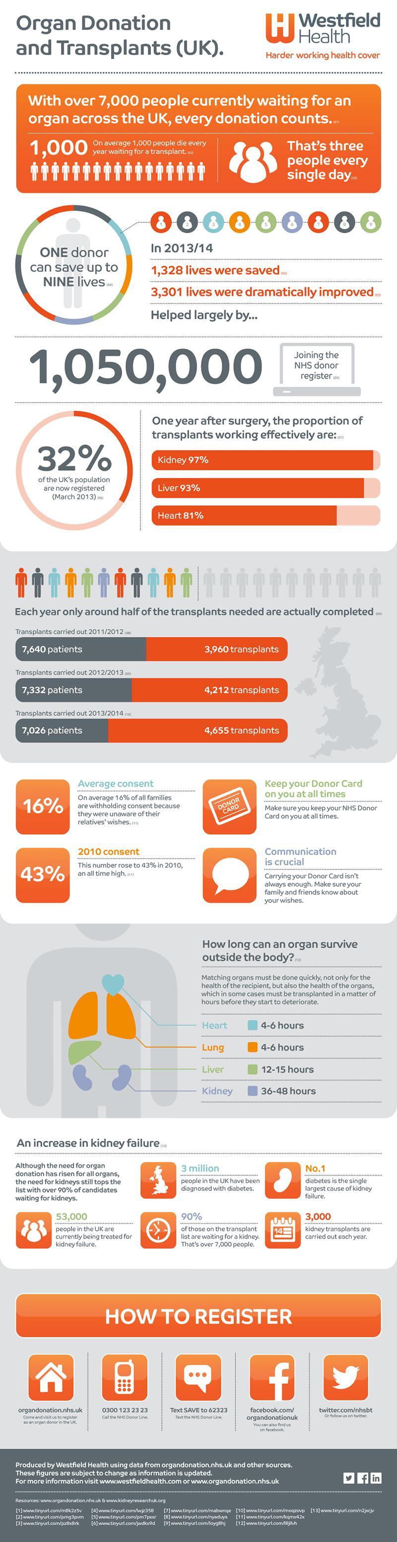 Organ Donation & Transplant Infographic by Westfield Health