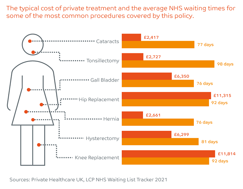 Cost of private treatment and nhs waiting times